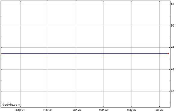 Informatica (mm) Historical Stock Chart October 2013 to October 2014