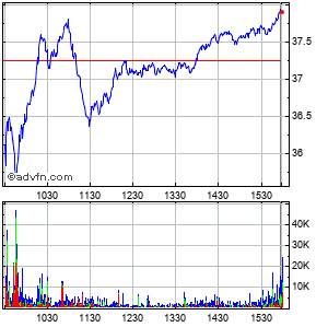 Integramed America (mm) Intraday Stock Chart Wednesday, 22 May 2013