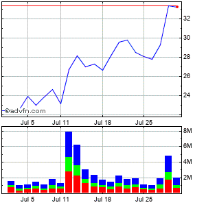 Integramed America (mm) Monthly Stock Chart April 2013 to May 2013