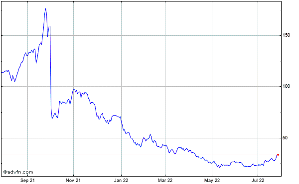 Integramed America (mm) Historical Stock Chart May 2012 to May 2013