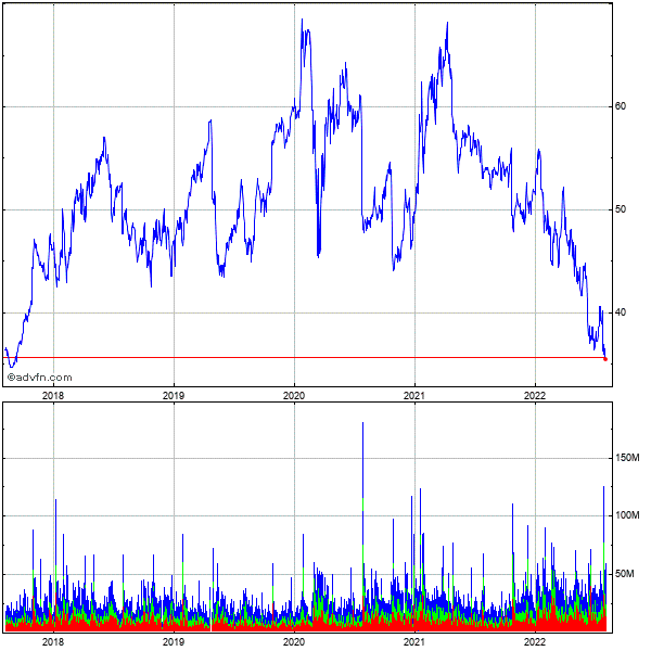 Intel (mm) 5 Year Historical Stock Chart May 2008 to May 2013