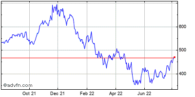 Intuit Inc. (mm) Historical Stock Chart May 2012 to May 2013