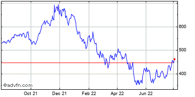 Intuit Inc. (mm) Historical Stock Chart November 2013 to November 2014