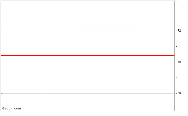 Investors Real Estate Trust - Shares of Beneficial Interest (mm) Intraday Stock Chart Saturday, 30 August 2014