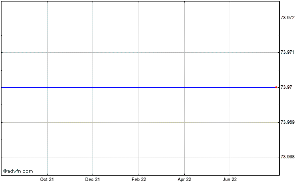 Intermune (mm) Historical Stock Chart May 2012 to May 2013