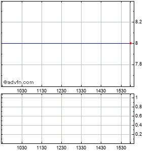 Infogroup Inc. (mm) Intraday Stock Chart Sunday, 05 July 2015