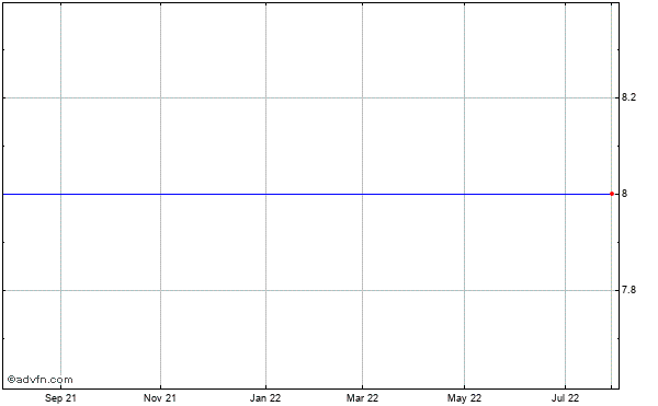 Infogroup Inc. (mm) Historical Stock Chart July 2014 to July 2015