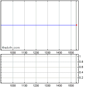Ja Solar Holdings, Co., Ltd. - Ads (mm) Intraday Stock Chart Monday, 31 August 2015