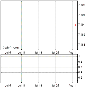 Ja Solar Holdings, Co., Ltd. - Ads (mm) Monthly Stock Chart July 2015 to August 2015