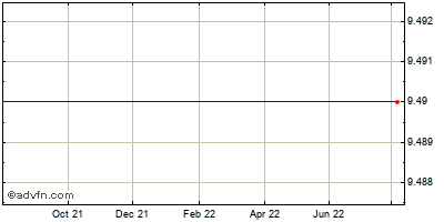 Sun Microsystems (mm) Historical Stock Chart August 2013 to August 2014