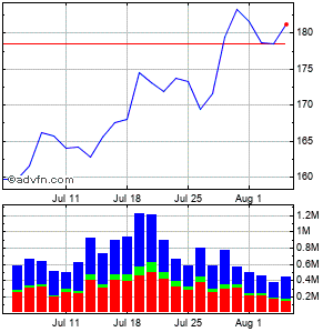 J.b. Hunt Transport Services (mm) Monthly Stock Chart April 2013 to May 2013