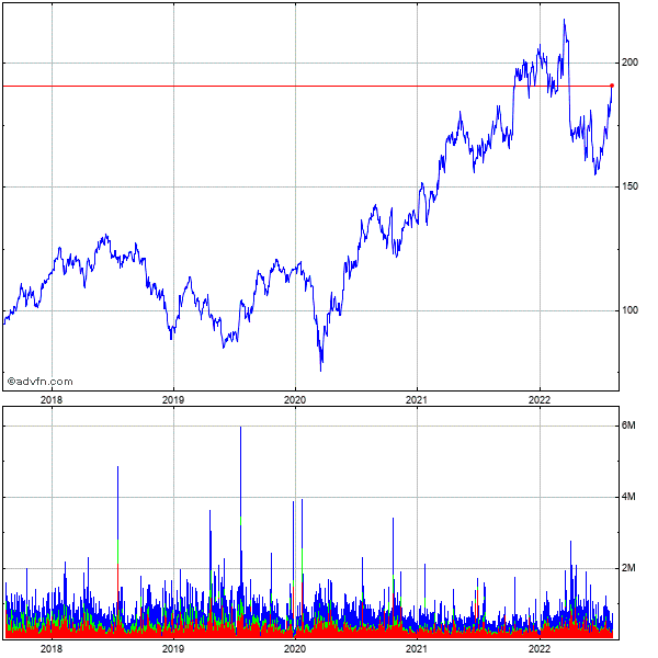 J.b. Hunt Transport Services (mm) 5 Year Historical Stock Chart May 2008 to May 2013