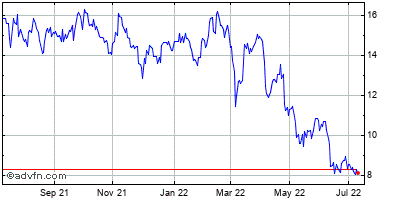 Jetblue Airways (mm) Historical Stock Chart May 2012 to May 2013