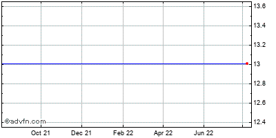 Jamba (mm) Historical Stock Chart May 2012 to May 2013