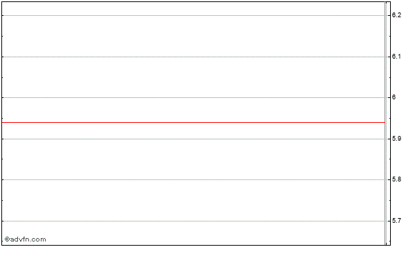 Jinpan International Limited (mm) Intraday Stock Chart Friday, 24 May 2013