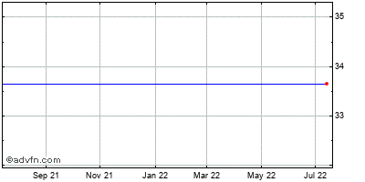 Jacksonville Bancorp Inc. (mm) Historical Stock Chart November 2013 to November 2014
