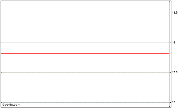 Kmg Chemicals (mm) Intraday Stock Chart Sunday, 04 October 2015