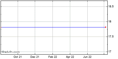 Kmg Chemicals (mm) Historical Stock Chart October 2014 to October 2015