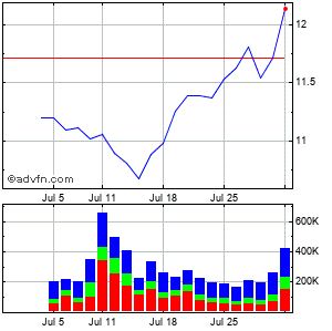 Kearny Financial (mm) Monthly Stock Chart January 2016 to February 2016