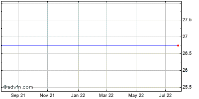 Key Technology (mm) Historical Stock Chart May 2012 to May 2013