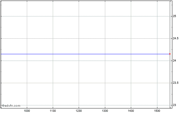 Louisiana Bancorp (mm) Intraday Stock Chart Friday, 28 November 2014