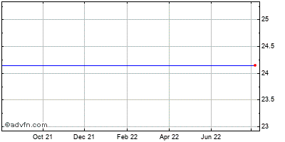 Louisiana Bancorp (mm) Historical Stock Chart November 2013 to November 2014