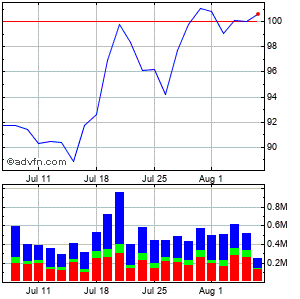 Lamar Advertising Company (mm) Monthly Stock Chart August 2014 to September 2014