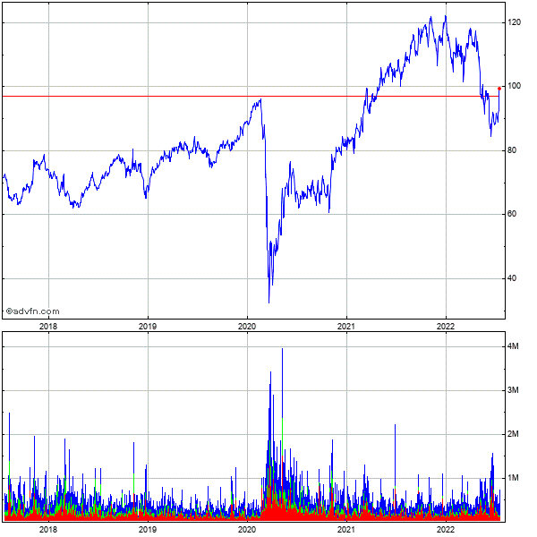 Lamar Advertising Company (mm) 5 Year Historical Stock Chart September 2009 to September 2014