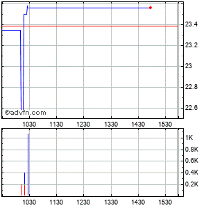 Liberty Global (mm) Intraday Stock Chart Wednesday, 29 July 2015