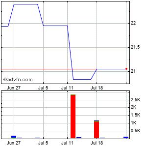 Liberty Global (mm) Monthly Stock Chart April 2013 to May 2013