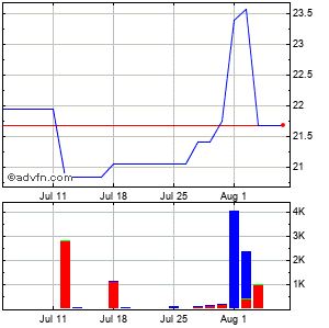 Liberty Global (mm) Monthly Stock Chart June 2015 to July 2015