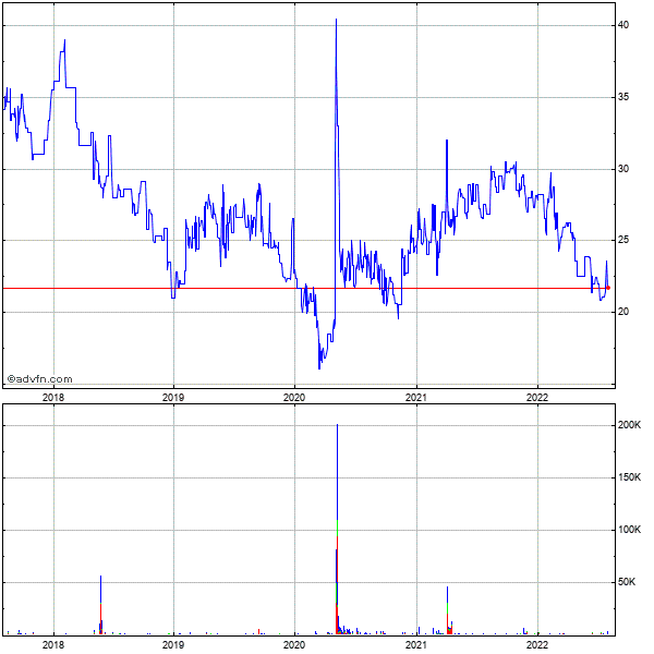 Liberty Global (mm) 5 Year Historical Stock Chart May 2008 to May 2013