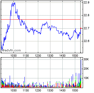 Liberty Global - Series C Common Stock (mm) Intraday Stock Chart Friday, 24 October 2014