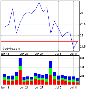 Liberty Global - Series C Common Stock (mm) Monthly Stock Chart September 2014 to October 2014