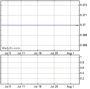 Lca-vision Inc. (mm) Monthly Stock Chart September 2014 to October 2014