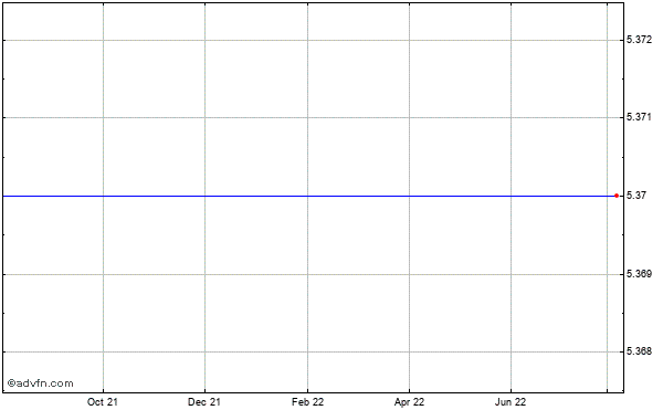 Lca-vision Inc. (mm) Historical Stock Chart October 2013 to October 2014