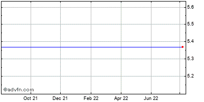 Lca-vision Inc. (mm) Historical Stock Chart July 2014 to July 2015