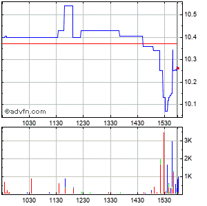 Lifetime Brands (mm) Intraday Stock Chart Wednesday, 22 May 2013