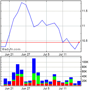 Lifetime Brands (mm) Monthly Stock Chart October 2015 to November 2015