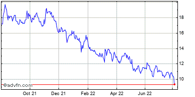 Lifetime Brands (mm) Historical Stock Chart May 2012 to May 2013