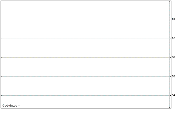 Ladish Co. (mm) Intraday Stock Chart Friday, 31 October 2014