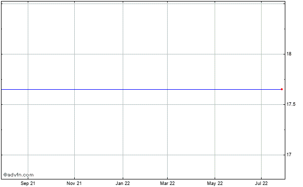 Leap Wireless International (mm) Historical Stock Chart May 2012 to May 2013