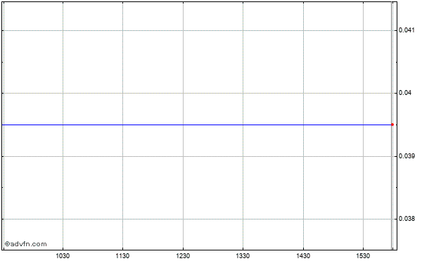 Legacy Reserves Lp (mm) Intraday Stock Chart Tuesday, 13 October 2015