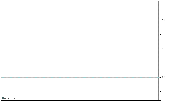 Logility (mm) Intraday Stock Chart Wednesday, 22 May 2013