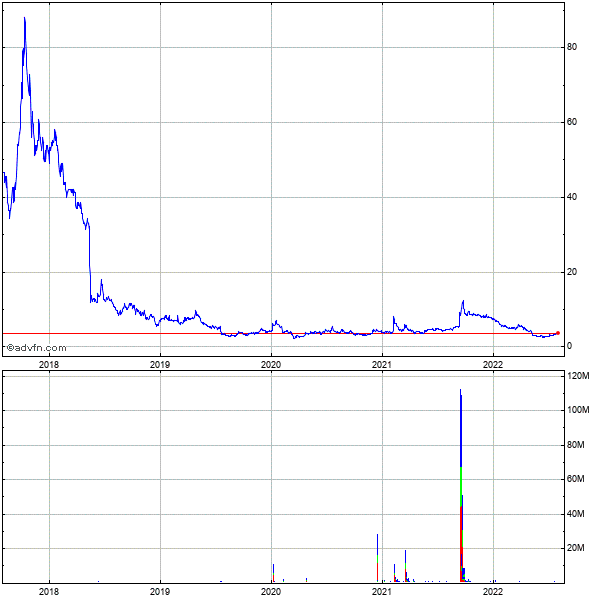 Lifeline Systems (mm) 5 Year Historical Stock Chart May 2008 to May 2013