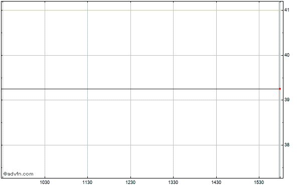 Lihir Gold, Limited Ads (mm) Intraday Stock Chart Thursday, 23 May 2013