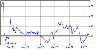 Livedeal (mm) Historical Stock Chart October 2013 to October 2014
