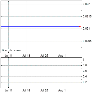 Lodgenet Interactive (mm) Monthly Stock Chart August 2014 to September 2014