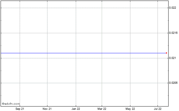 Lodgenet Interactive (mm) Historical Stock Chart September 2013 to September 2014