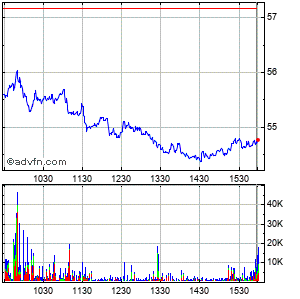 Logitech International S.a. - Registered Shares (mm) Intraday Stock Chart Monday, 27 April 2015